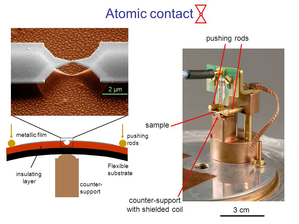 Atomic contact pushing rods sample counter-support with shielded coil