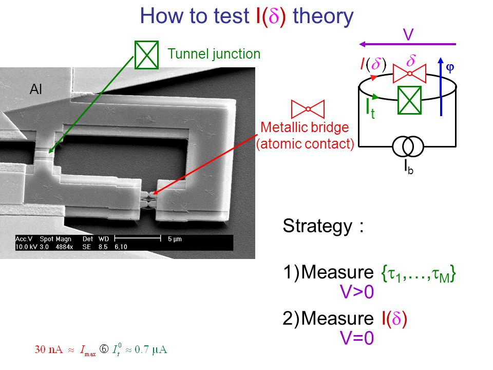 How to test I(d) theory It Strategy : Measure {t1,…,tM} Measure I(d)