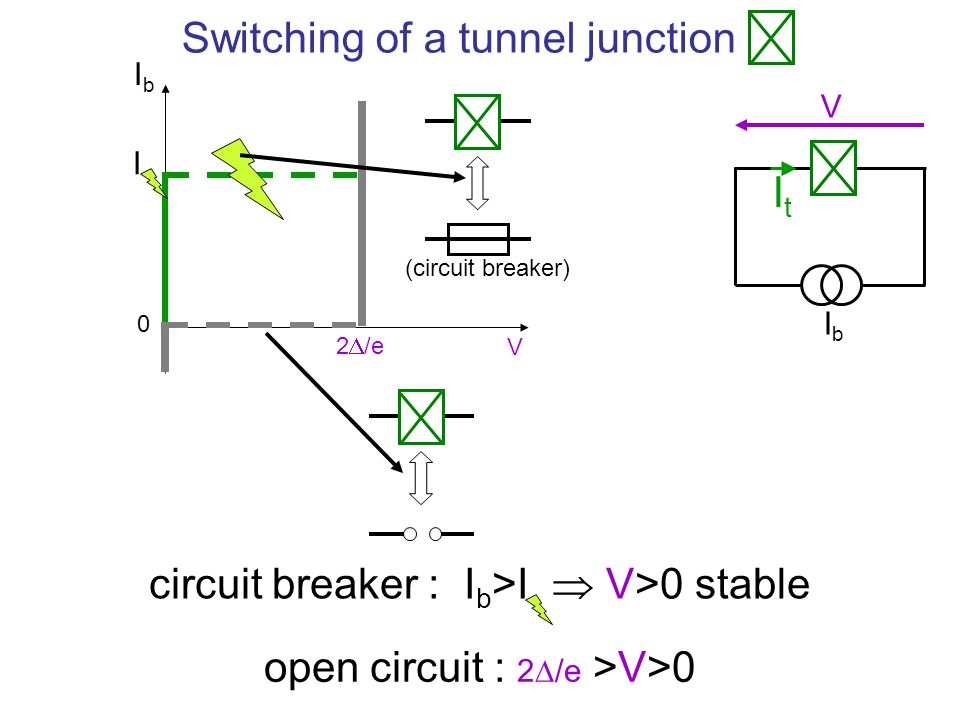 Switching of a tunnel junction .