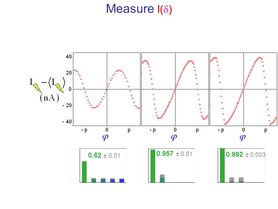 Measure I(d) 0.62 ± 0.01 0.957 ± 0.01 0.992 ± 0.003