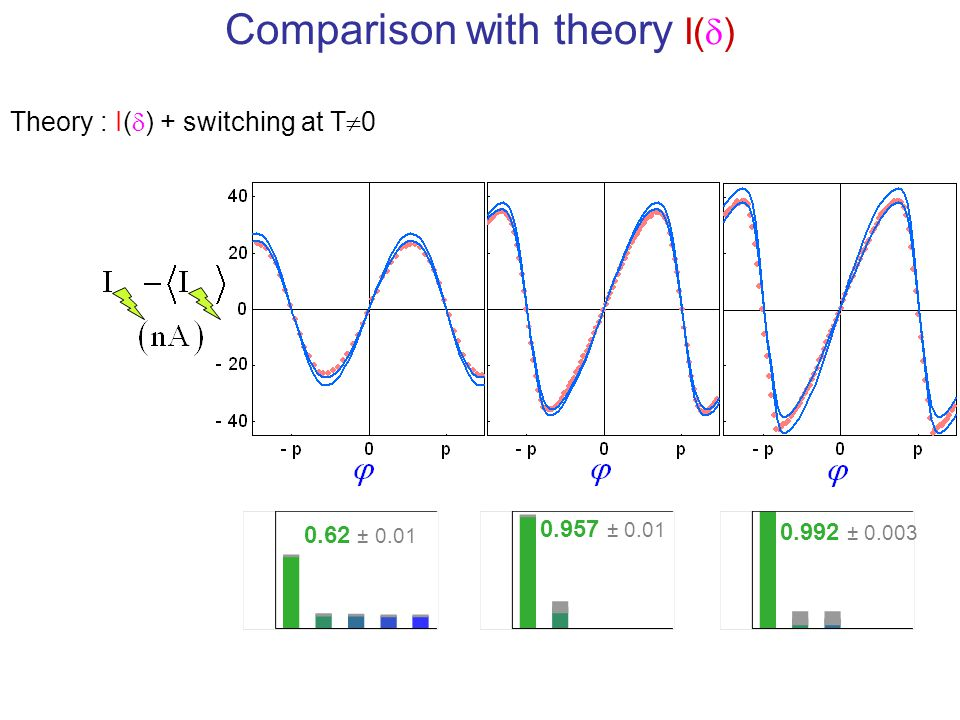 Comparison with theory I(d)