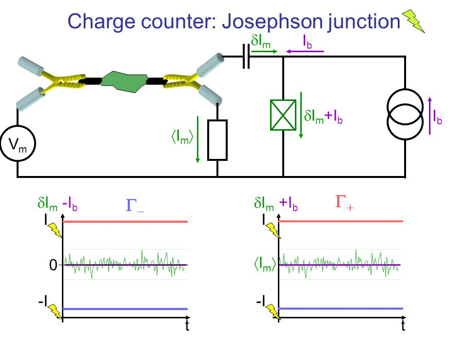 Charge counter: Josephson junction