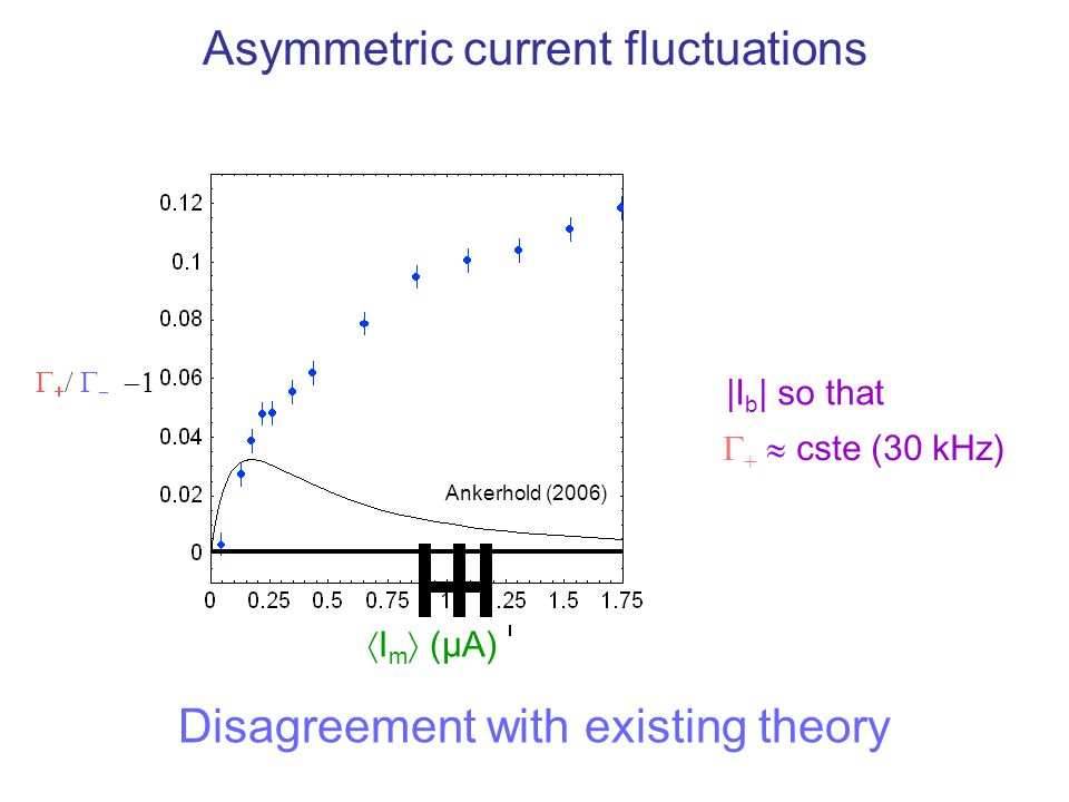Asymmetric current fluctuations