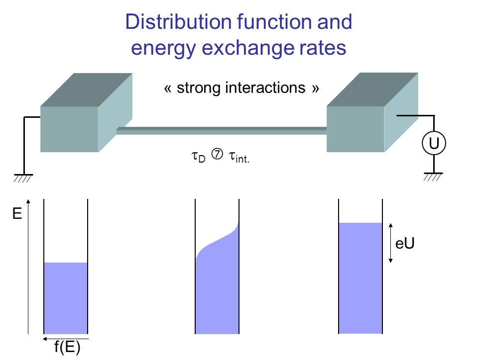 Distribution function and