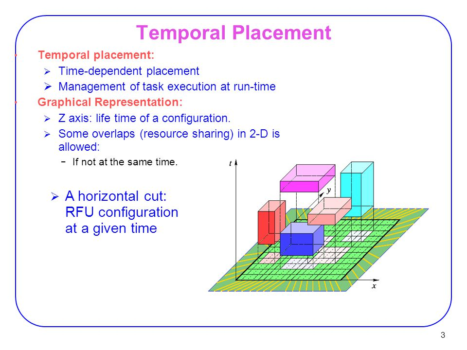 Temporal Placement A horizontal cut: RFU configuration at a given time
