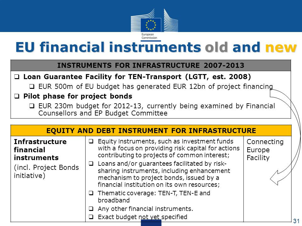 EU financial instruments old and new