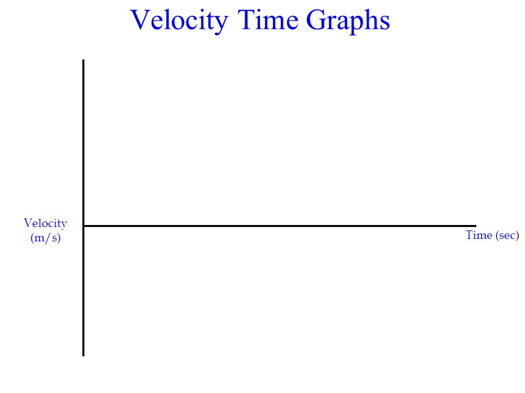 Velocity Time Graphs Velocity (m/s) Time (sec)