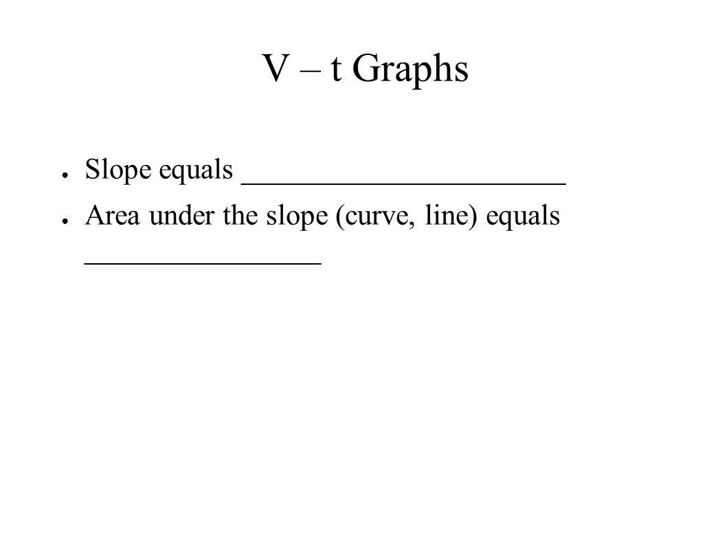 V – t Graphs Slope equals ______________________