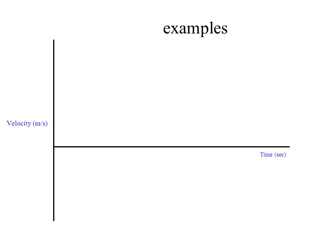 examples Velocity (m/s) Time (sec)