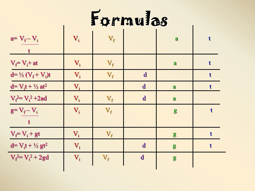 Formulas a= Vf – Vi Vi Vf a t t Vf= Vi+ at Vi Vf a t