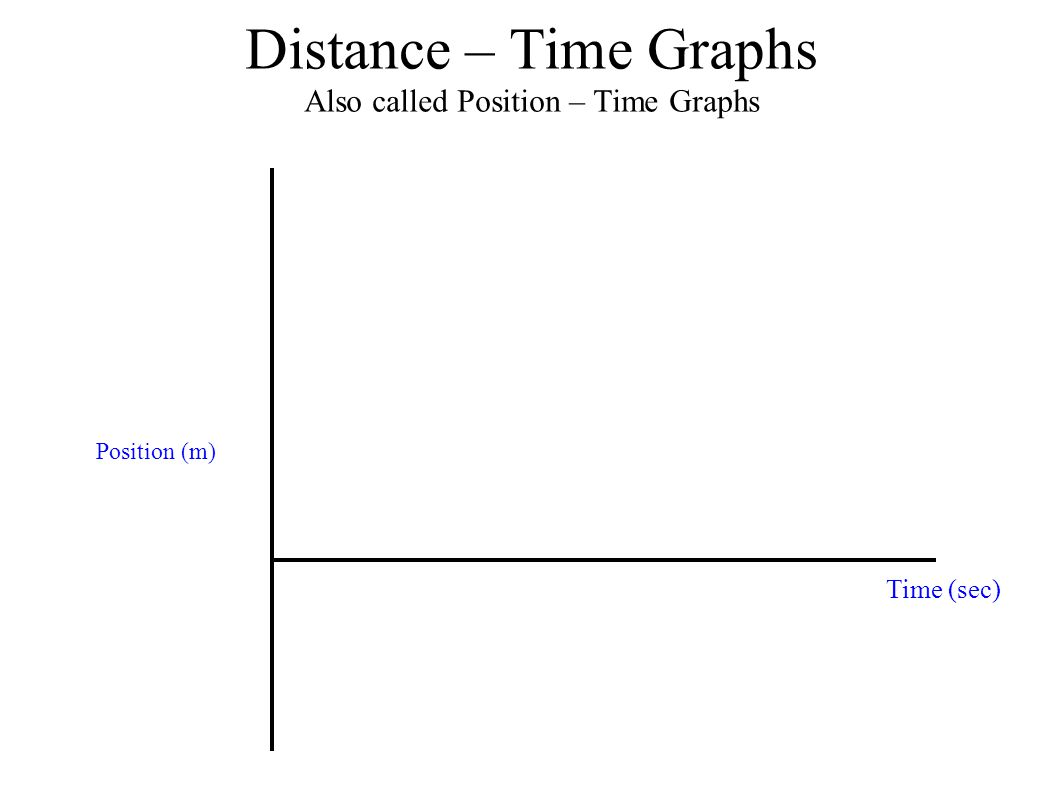 Distance – Time Graphs Also called Position – Time Graphs