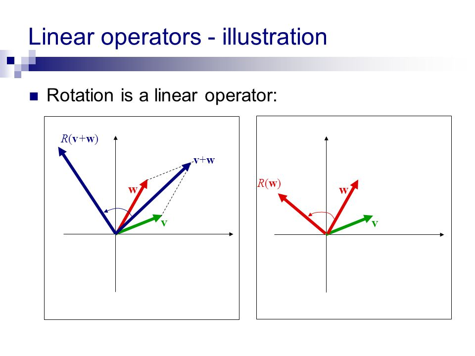 Linear operators - illustration