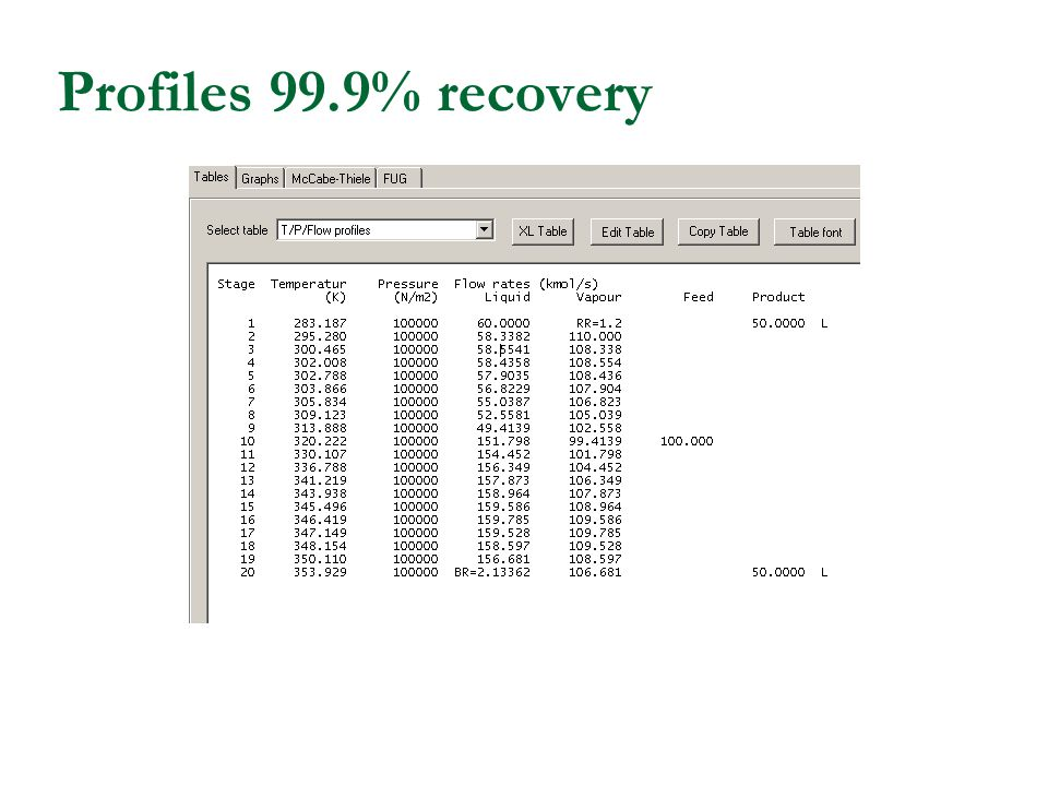 Profiles 99.9% recovery