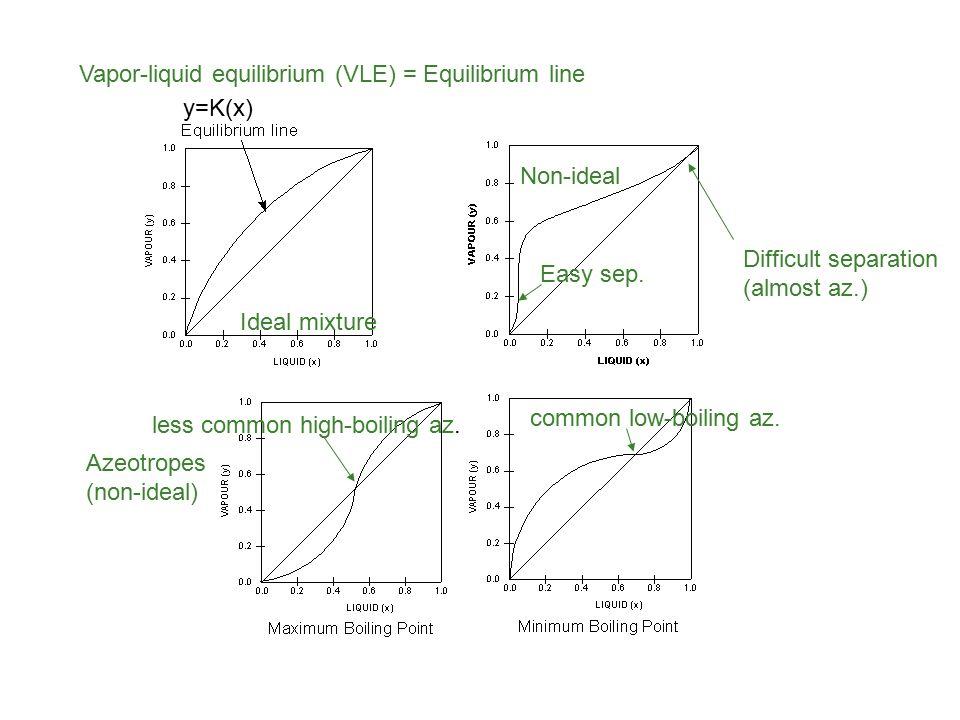 Vapor-liquid equilibrium (VLE) = Equilibrium line