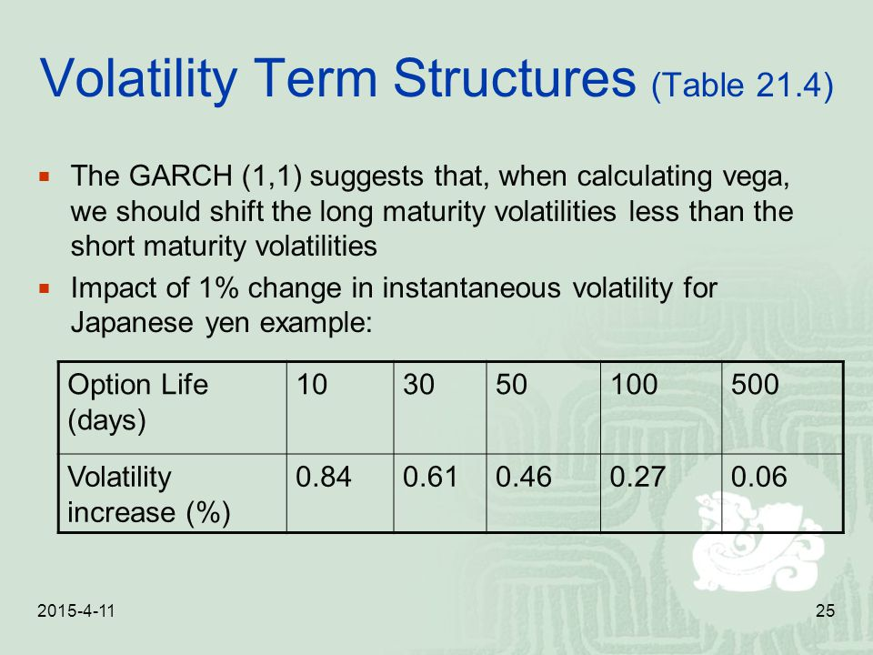 Volatility Term Structures (Table 21.4)