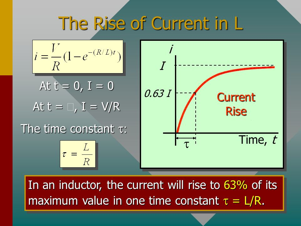 The Rise of Current in L t i I At t = 0, I = 0 Current Rise