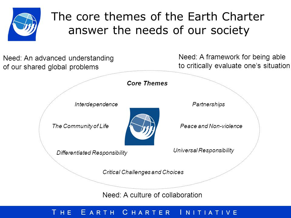 The core themes of the Earth Charter answer the needs of our society