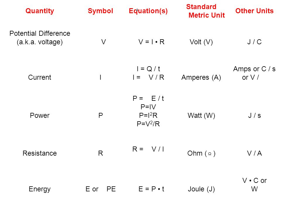 Quantity Symbol. Equation(s) Standard Metric Unit. Other Units. Potential Difference. (a.k.a. voltage)