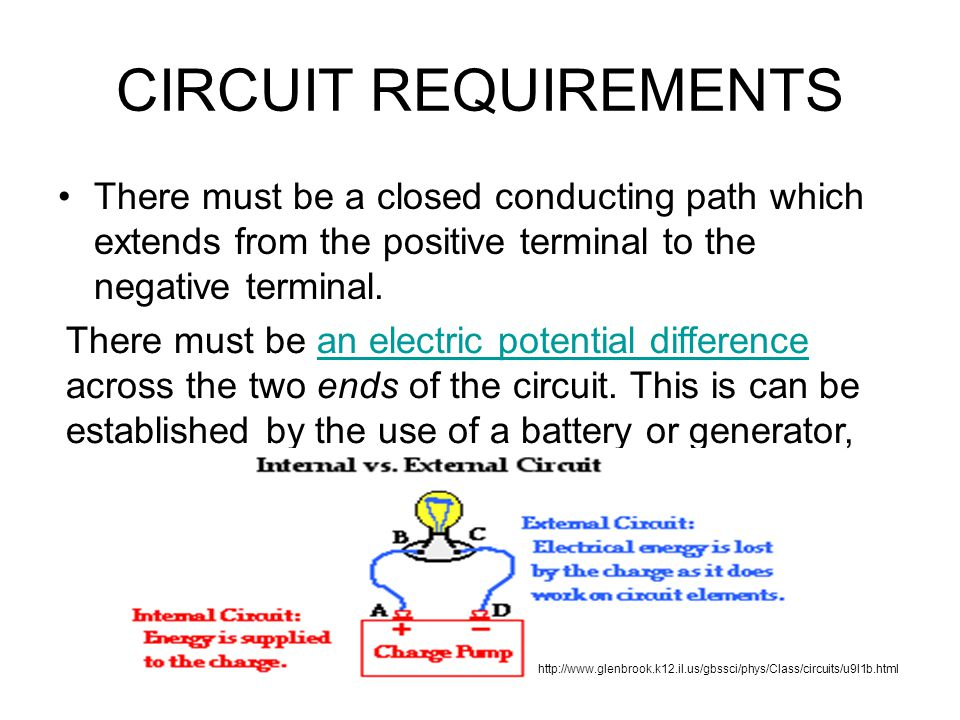 CIRCUIT REQUIREMENTS There must be a closed conducting path which extends from the positive terminal to the negative terminal.