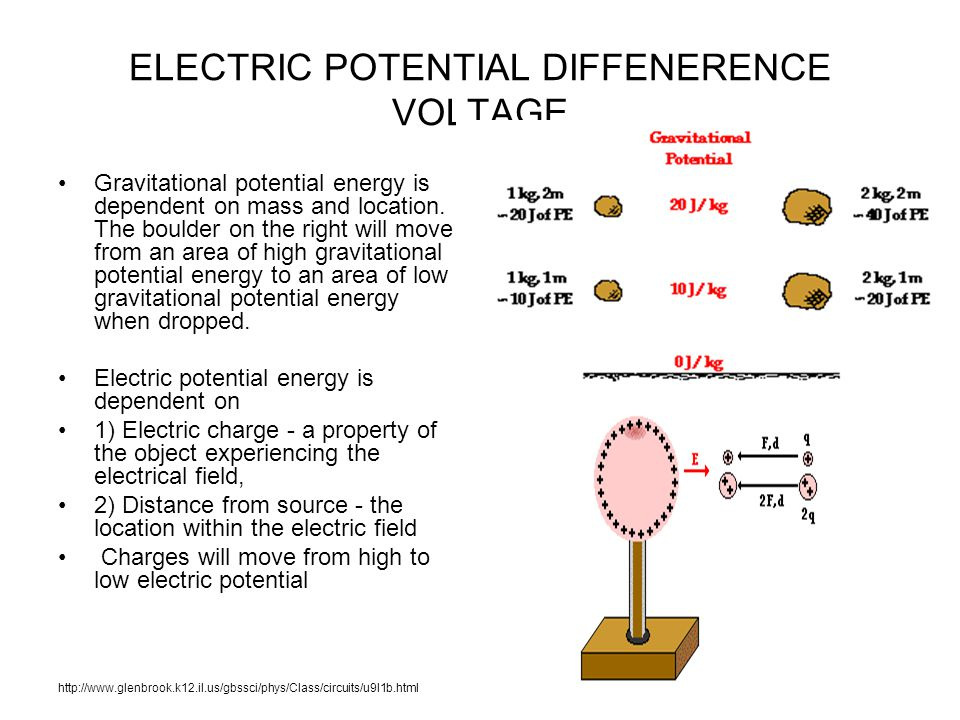 ELECTRIC POTENTIAL DIFFENERENCE VOLTAGE