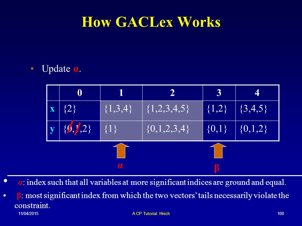How GACLex Works Update α. 1. 2. 3. 4. x. {2} {1,3,4} {1,2,3,4,5} {1,2} {3,4,5} y. {0,1,2}