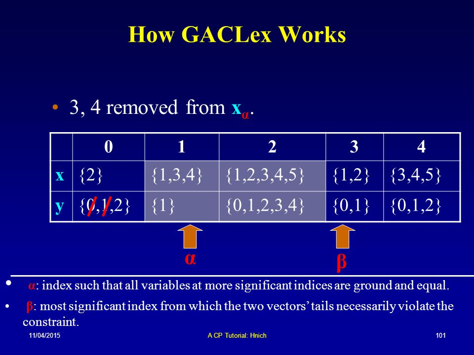 How GACLex Works 3, 4 removed from xα. α β