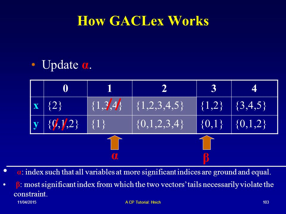 How GACLex Works Update α. α β