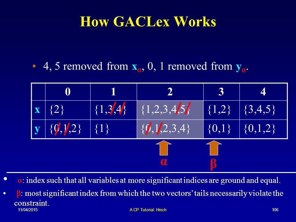 How GACLex Works 4, 5 removed from xα, 0, 1 removed from yα. 1. 2. 3. 4. x. {2} {1,3,4} {1,2,3,4,5}