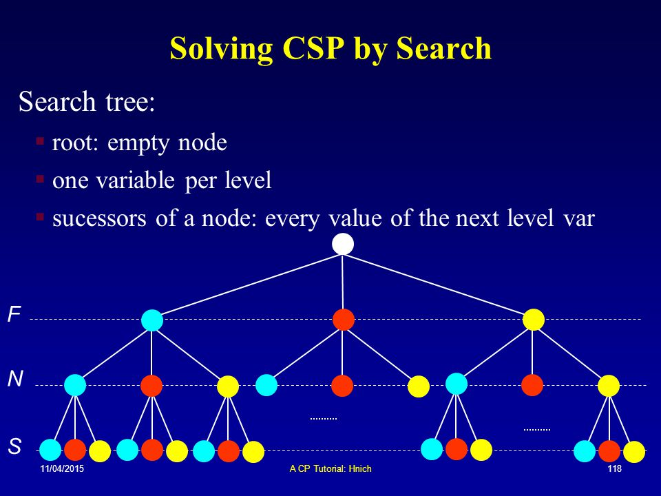 Solving CSP by Search Search tree: root: empty node