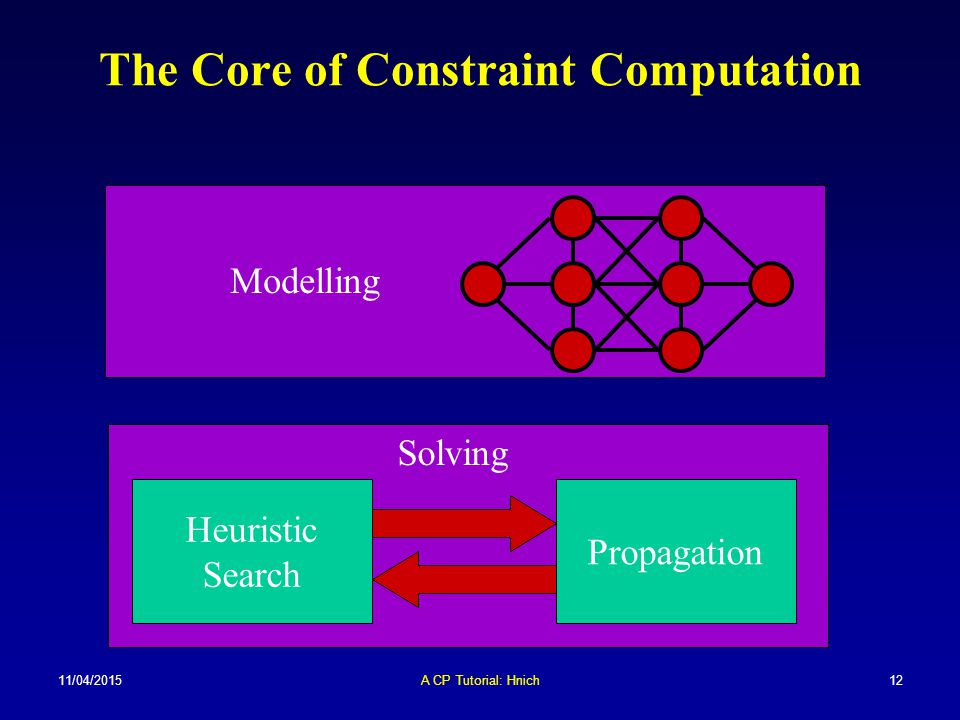 The Core of Constraint Computation