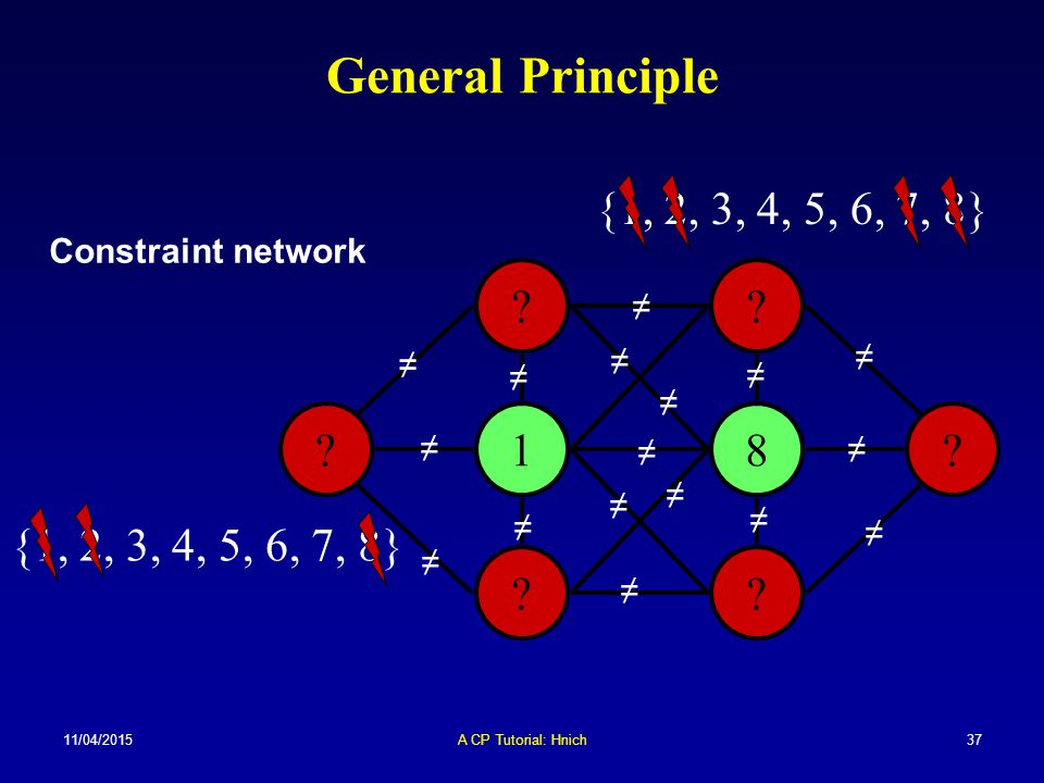 General Principle {1, 2, 3, 4, 5, 6, 7, 8} Constraint network. ≠ ≠ ≠ ≠ ≠ ≠ ≠ 1. 8. ≠ ≠