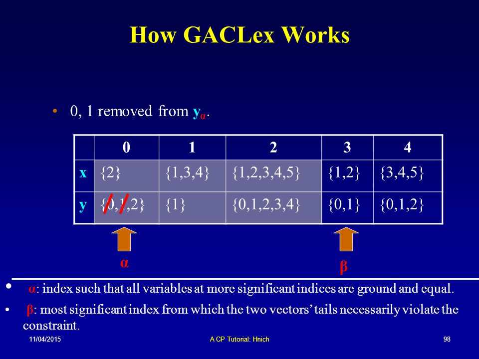 How GACLex Works 0, 1 removed from yα. 1. 2. 3. 4. x. {2} {1,3,4} {1,2,3,4,5} {1,2} {3,4,5}