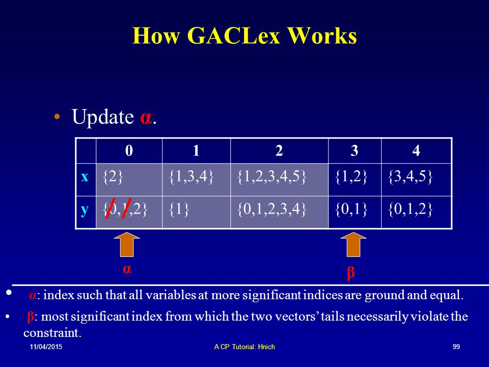 How GACLex Works Update α.