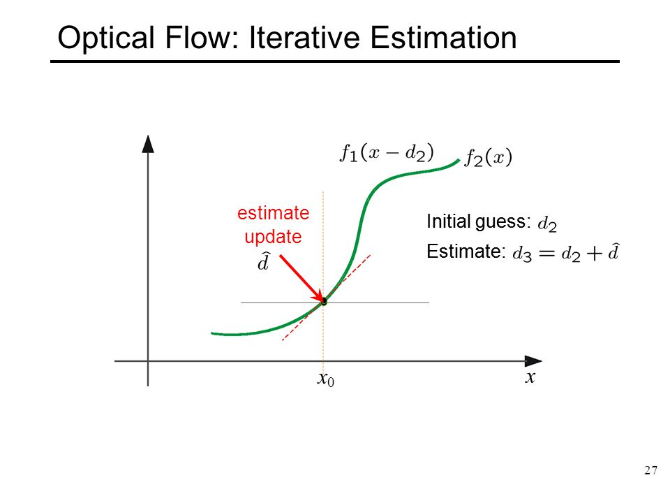 Optical Flow: Iterative Estimation