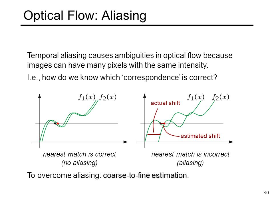Optical Flow: Aliasing