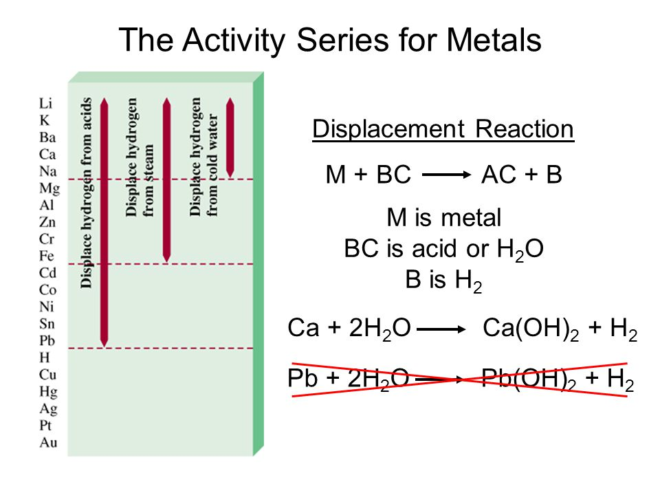 The Activity Series for Metals