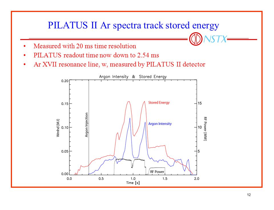 PILATUS II Ar spectra track stored energy