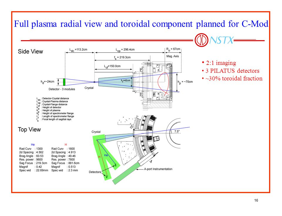 Full plasma radial view and toroidal component planned for C-Mod