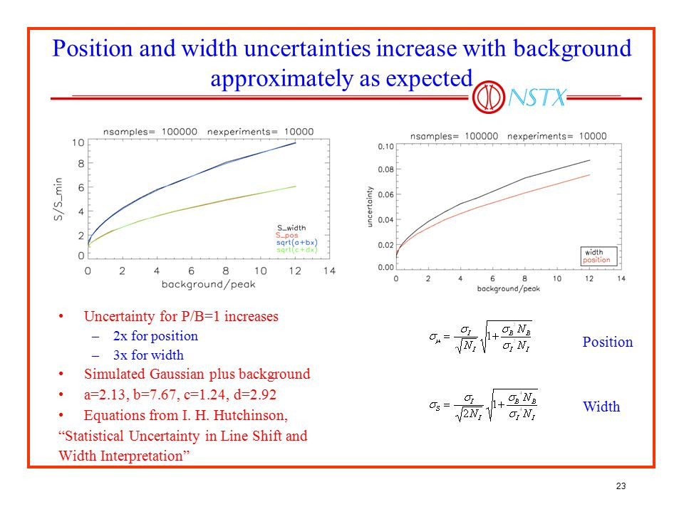 Position and width uncertainties increase with background approximately as expected