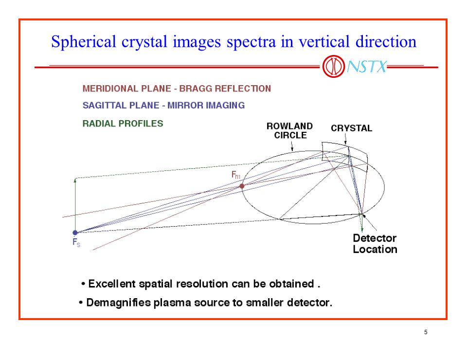 Spherical crystal images spectra in vertical direction
