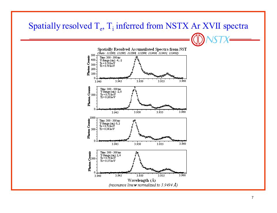 Spatially resolved Te, Ti inferred from NSTX Ar XVII spectra