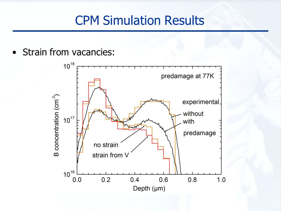 CPM Simulation Results