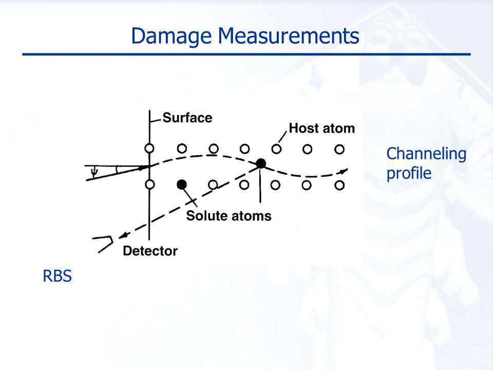 Damage Measurements Channeling profile RBS