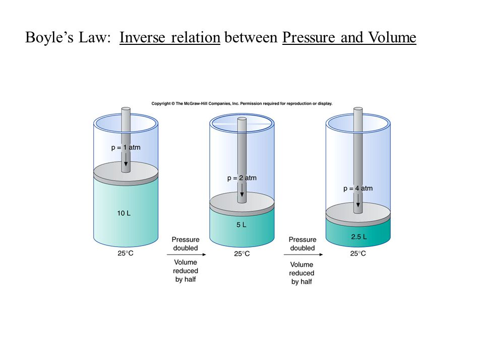 Boyle's Law: Inverse relation between Pressure and Volume