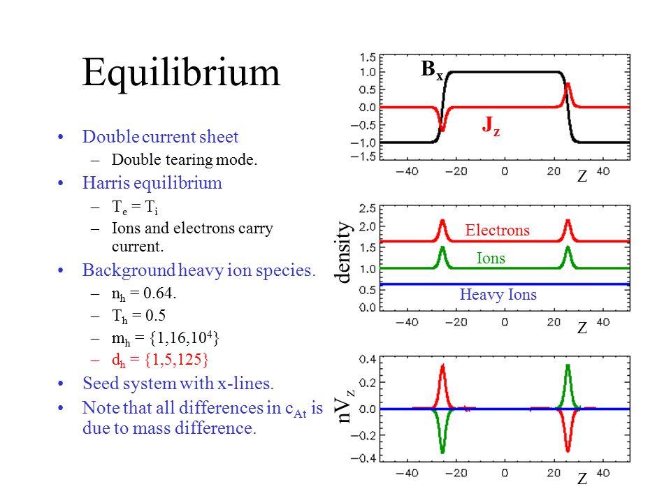 Equilibrium Bx Jz density nVz Double current sheet Harris equilibrium