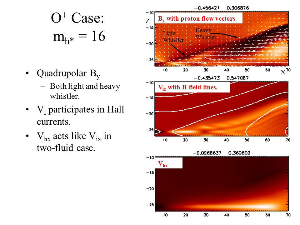 O+ Case: mh* = 16 Quadrupolar By Vi participates in Hall currents.