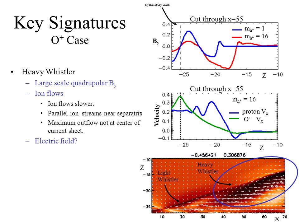 Key Signatures O+ Case Heavy Whistler Cut through x=55