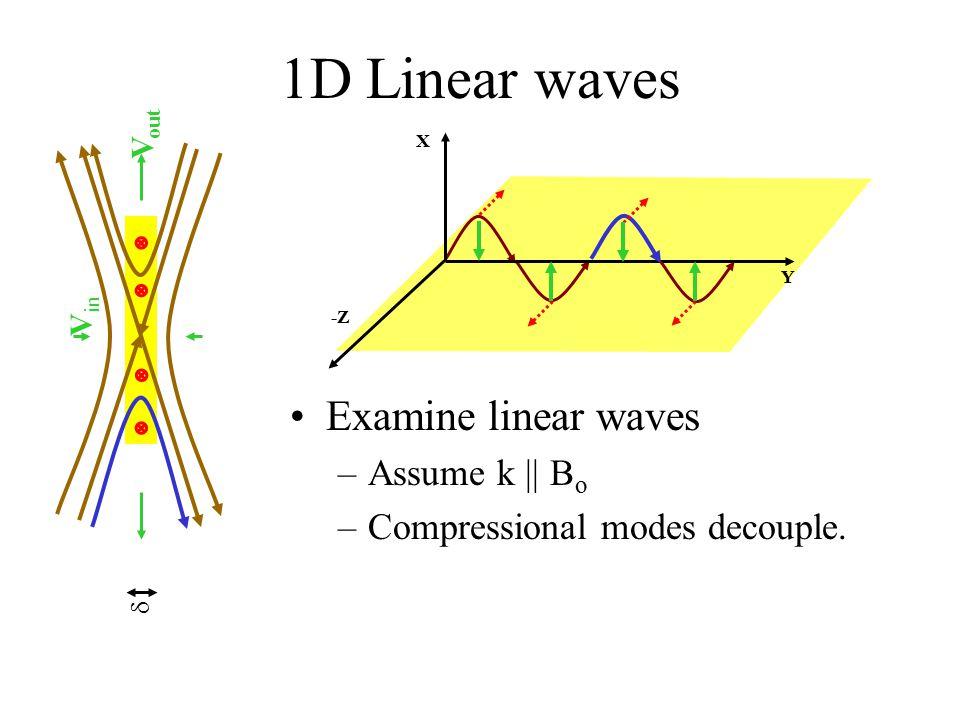 1D Linear waves Examine linear waves Assume k    Bo