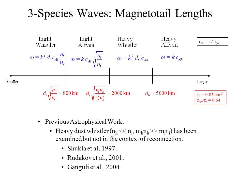 3-Species Waves: Magnetotail Lengths