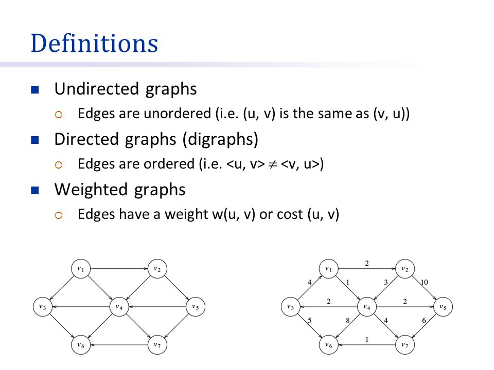 Definitions Undirected graphs Directed graphs (digraphs)